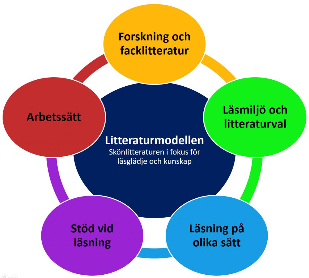 Litteraturmodellen