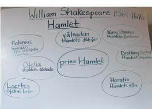 Hamlet tankekart